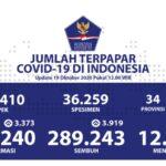 Pasien Sembuh Bertambah Menjadi 289.243 Orang Indonesia